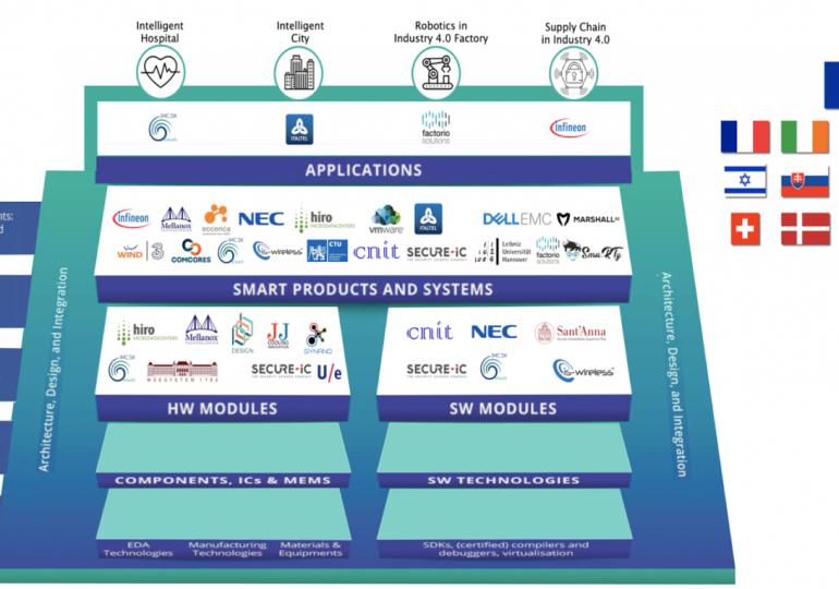 VMware България партньор на BRAINE в помощ на малкия бизнес в Европа