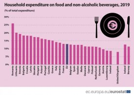 Българските домакинства четвърти в ЕС по разходи за храна