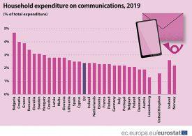 Българите отделят за комуникации най-голям дял от общите си разходи в ЕС
