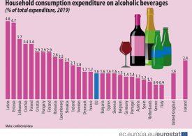 Българите отделят все по-малко пари за алкохол