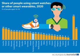 В пет страни от ЕС се използват най-малко интелигентни устройства