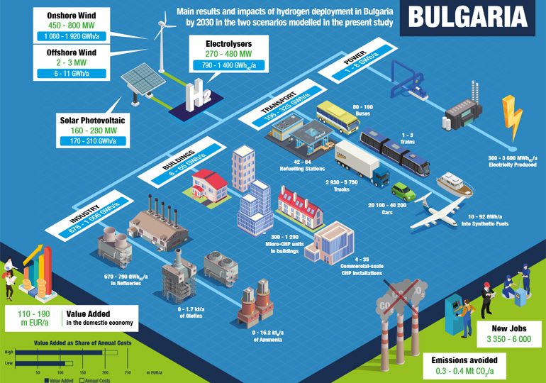 Изграждане на Зелени водородни паркове, предлагат учени на бизнеса ни