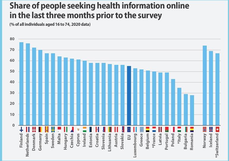 Румънци и българи в ЕС най-рядко търсят онлайн здравна информация