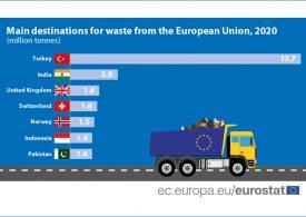 ЕС увеличава рязко износа на отпадъци и намалява вноса