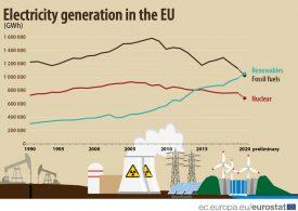 ВЕИ произвели повече ток от въглищата през 2020-та